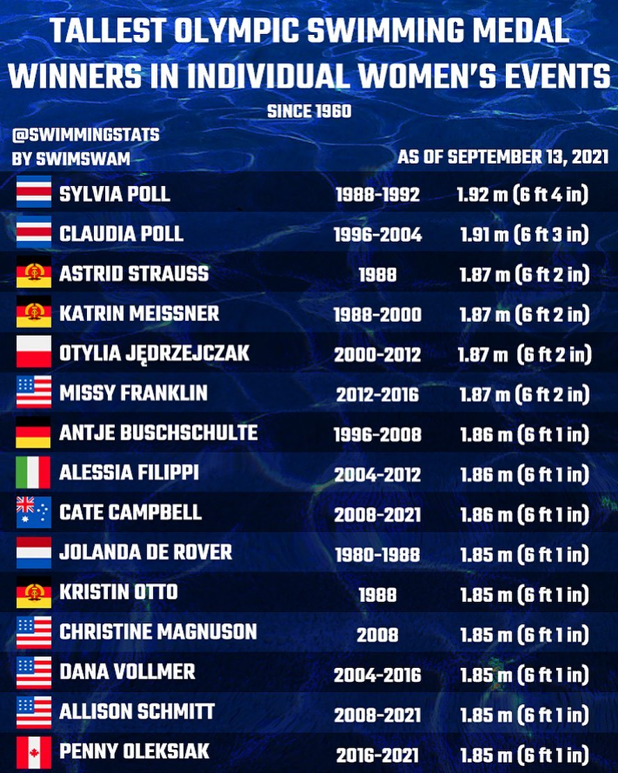 Tallest Olympic Swimming Medal Winners In Individual Womens Events